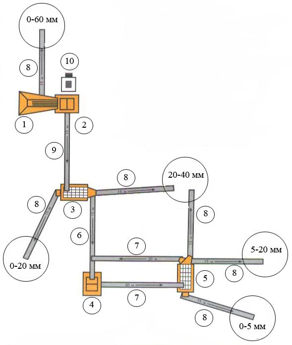 1. Технологическая схема дробильно-сортировочной установки для получения обогащенного по прочности щебня из осадочных...